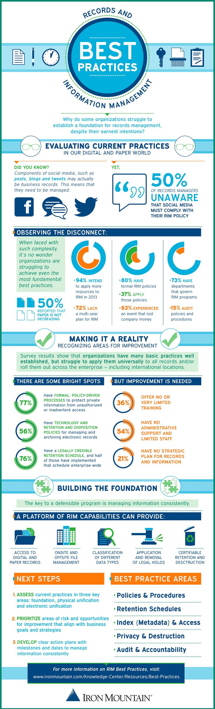 Infographic: Records and Information Management Best Practices