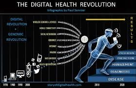 Image result for About Digital Health