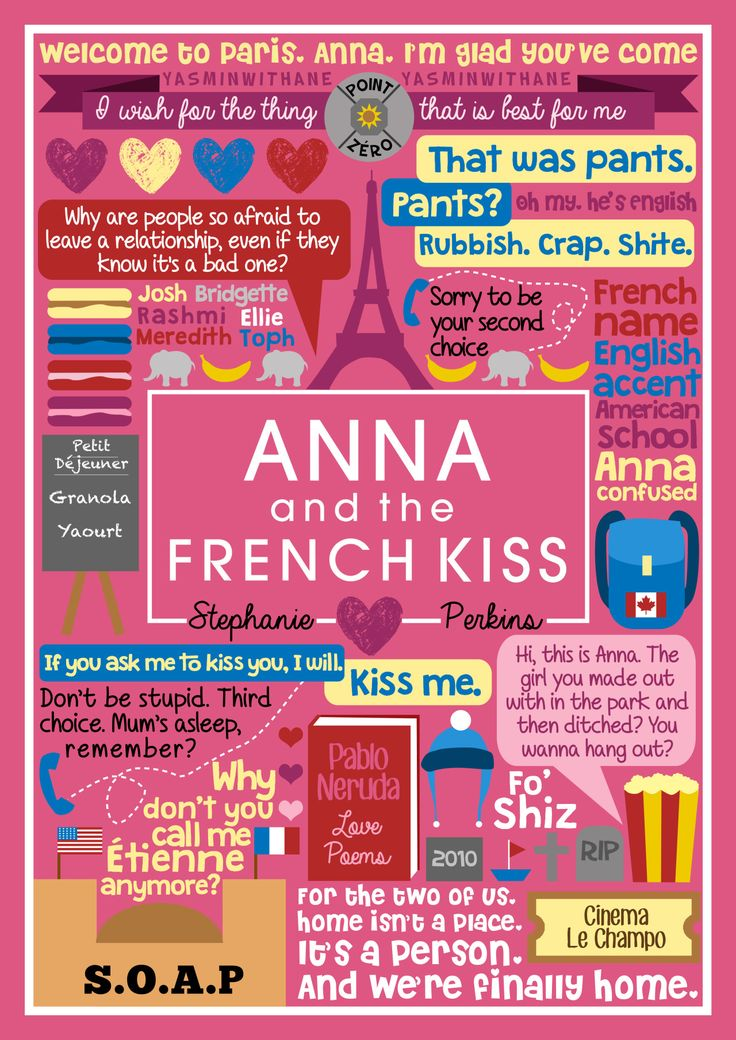 Book Collage based on 'Anna and the French Kiss' by naturallysteph (Stephanie Perkins) Lola/Isla will hopefully come at some point, hopefully. You can see the rest of my book collages HERE