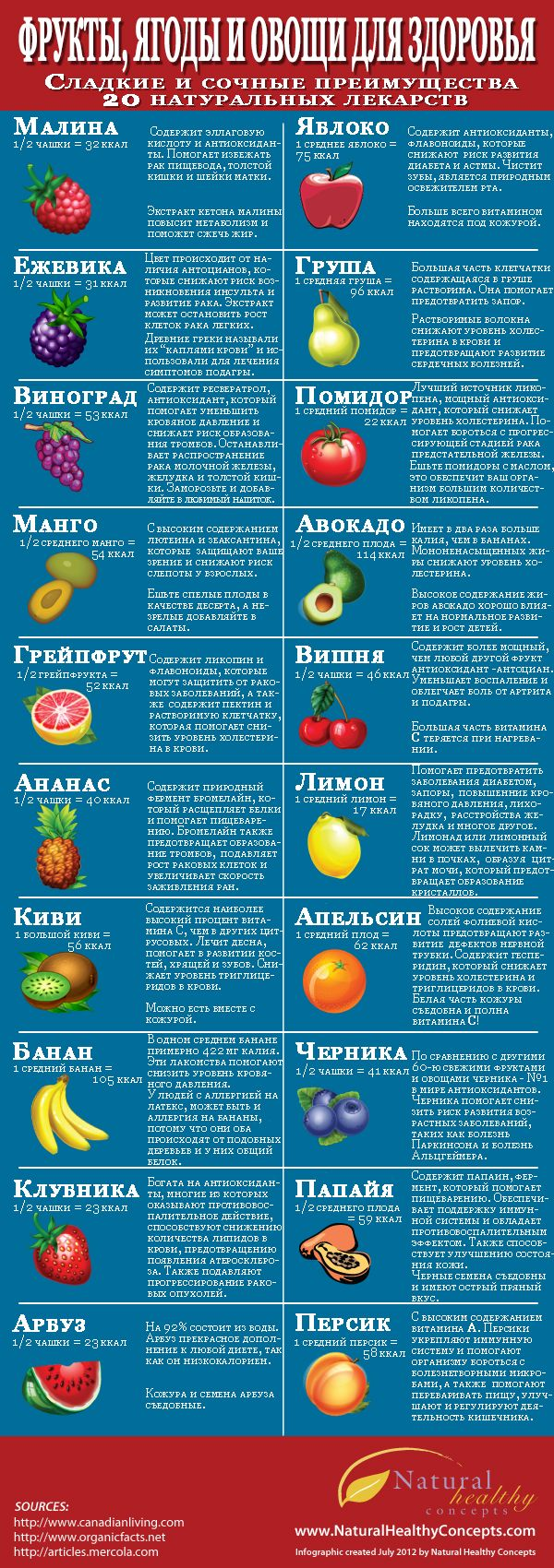 Почему ягоды и фрукты полезны для вашего здоровья