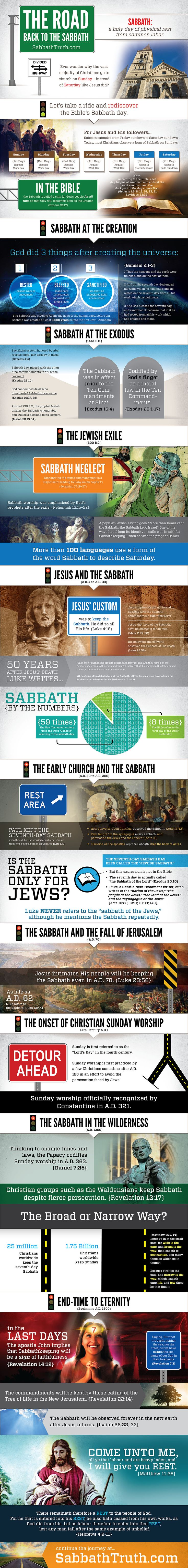 "Why do Christians go to church on Sunday instead of Saturday, like Jesus did? What would Jesus do today? The ""Road Back to the Sabbath"" infographic examines intriguing Bible passages and Sabbath history to answer these questions and more. It's all designed to get you thinking more deeply about a Bible subject that you might just be taking for granted ..."