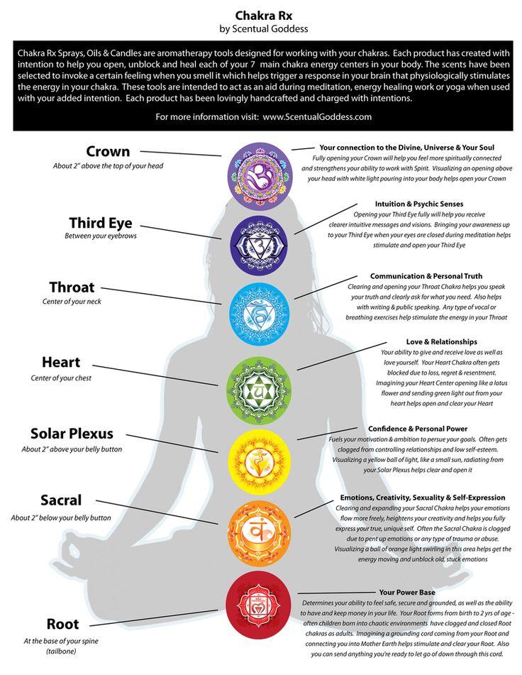 Root Chakra Candle - Grounding & Manifesting - Muladhara ...
