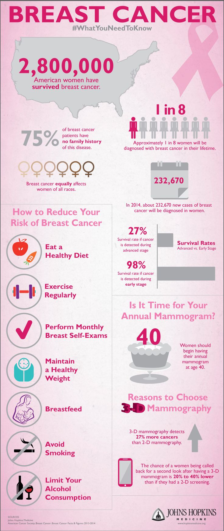 Mammography Resume Unique 11 Best سرطان الثدي Images On Pinterest  Breast Cancer Awareness .