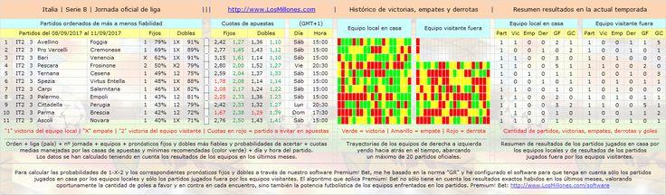 #FÚTBOL #ITALIA (2ª) #apuestas #pronósticos #picks Partidos, cuotas, horarios. #Software Premium! Bet: http://www.losmillones.com/software/apuestas.html