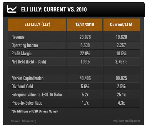 Eli Lilly's revenue has actually declined over the past five years, in large part due to expiring patents. Operating profit has shrunk from $6.5 billion all the way down to $2.3 billion.  Meanwhile, Eli Lilly's profit margin has been cut nearly in half. It'll be very challenging to return margins to their prior levels for a variety of reasons. For example, the patent on Cialis, a high-margin erectile dysfunction drug, expires in 2017.