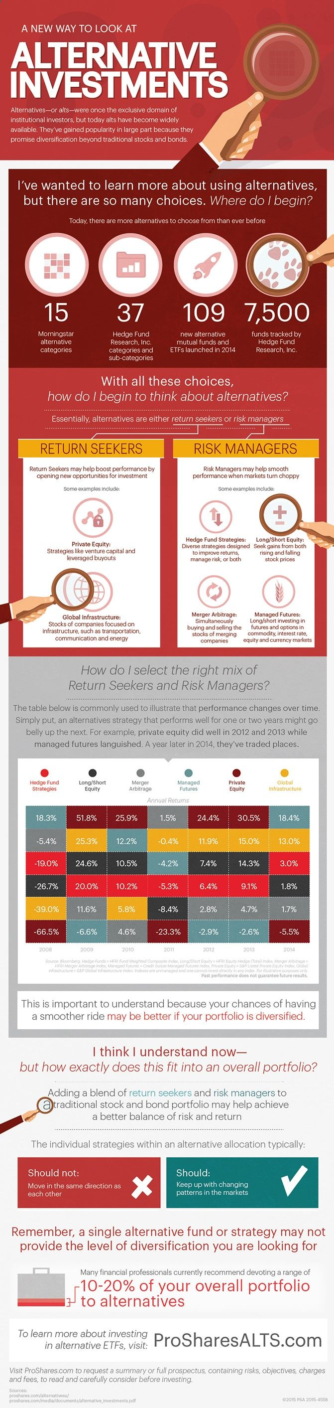 Trade Finance Business - A New Way to Look at Alternative Investments #infographic #Investments #Finance #Business - Whether you wish to be a successful Scalper, Day Trader, Swing Trader, ot Position Trader ANY financial instrument can be traded including: Forex, Futures, Commodities, Stocks, E-Minis, Metals, Binary Options, Any Market.