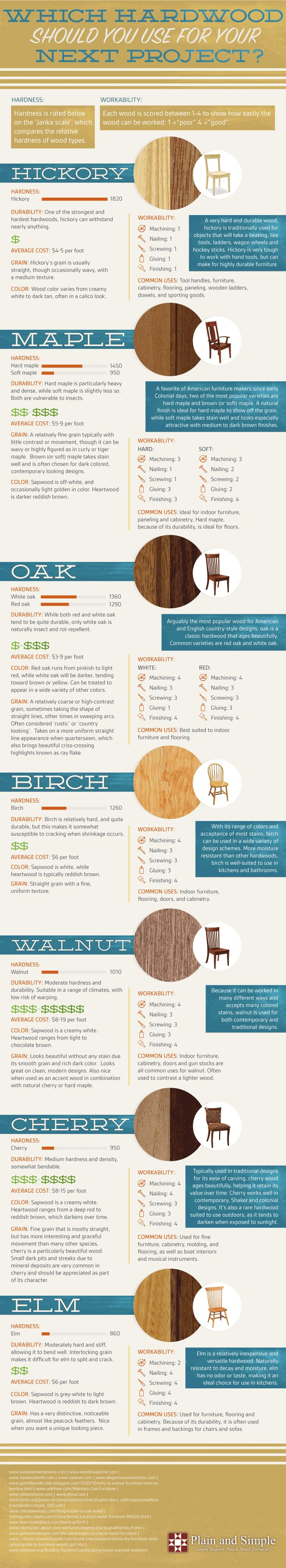 Choosing the Right Hardwood | construction2style