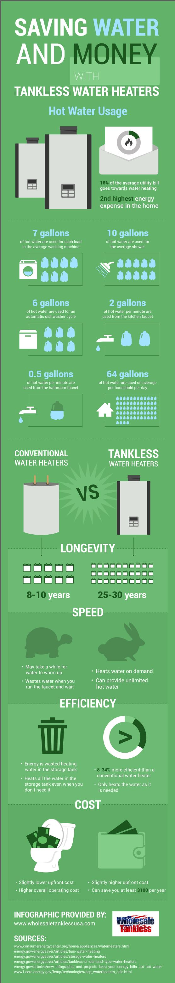 Conventional #WaterHeaters Have A Slightly Lower Upfront Cost Than Tankless Water Heaters. However, Conventional Water Heaters Have A Higher Overall Operating Cost. In Fact, Tankless Water Heaters Can Help You Save At Least $100 Per Year On Your Utility Bills. -LoveInforgraphics #HomeOwnerTips #EnergyEfficiency