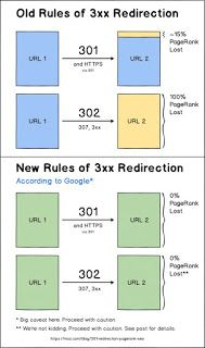 301 Redirects Rules Change: What You Need to Know for SEO
