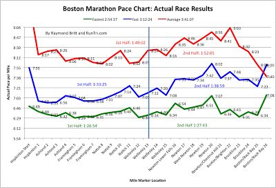 RunTri: Boston Marathon 2014: Results Analysis, Qualifying for 2015, Racing Advice, Statistics, Photos and More