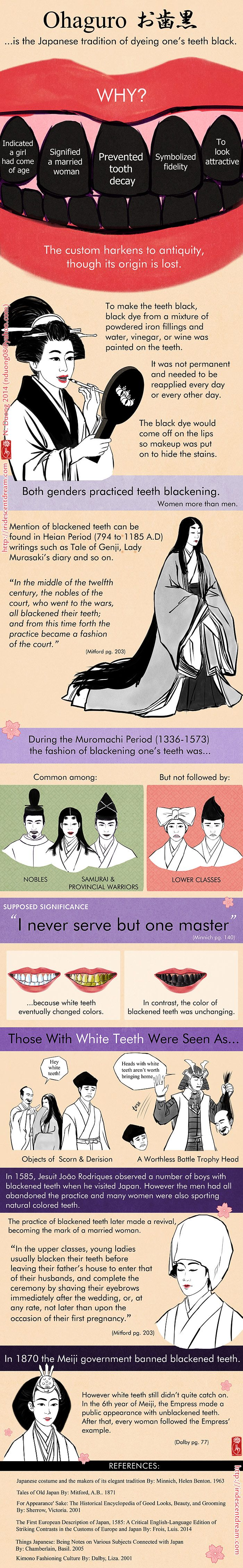 Fashion of Black Teeth in Old Japan by lilsuika.deviantart.com on @DeviantArt