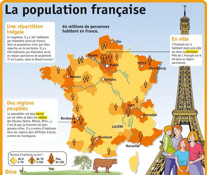 Fiche exposés : La population française