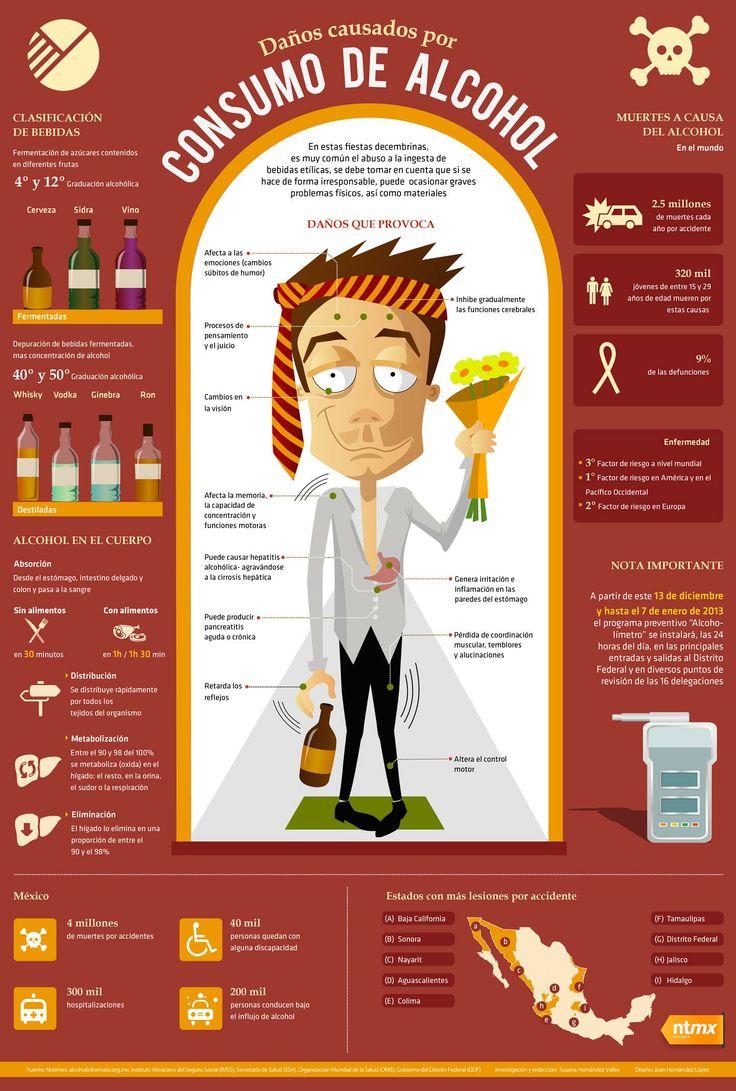 #Infografia Daños causados por el #Consumo del #Alcohol en nuestro organismo... vía @Candidman  En estas #Fiestas decembrinas, es muy común el #Abuso a la ingesta de #Bebidas etílicas, se debe tomar en cuenta que si se hace de forma irresponsable, puede ocasionar graves problemas físicos, así como materiales.
