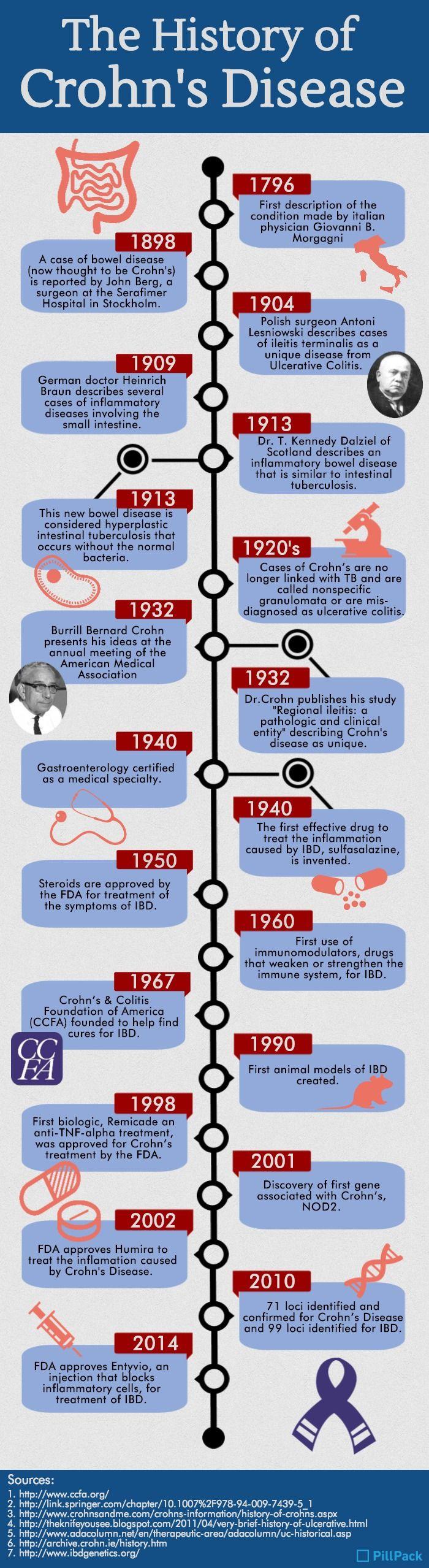 History of Crohn's