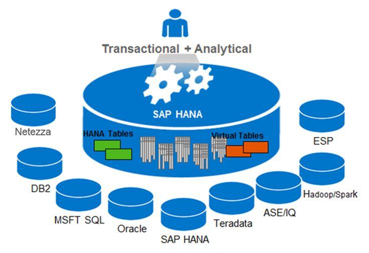 » What is Smart Data Access? Key concepts of SAP HANA Smart Data Access....