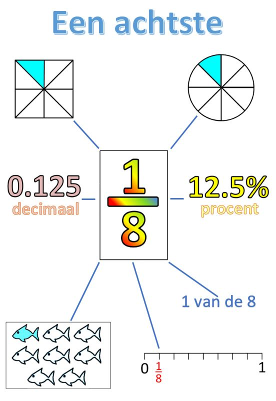 Breuken: Een achtste www.soullie.nl