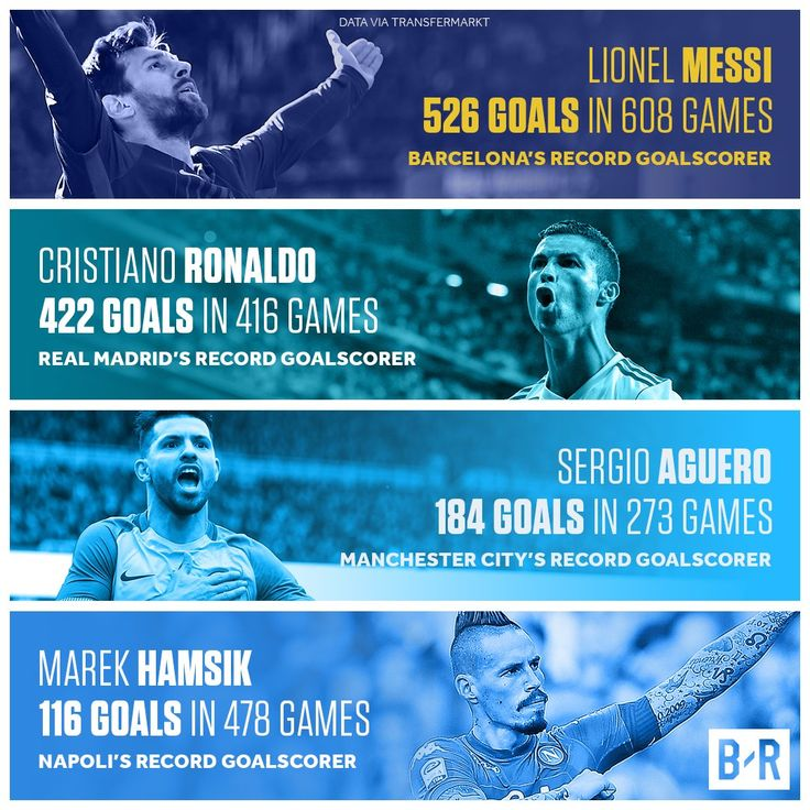 Leo Messi, Cristiano Ronaldo, Sergio Aguero and now Marek Hamsik are making club history every time they represent their clubs