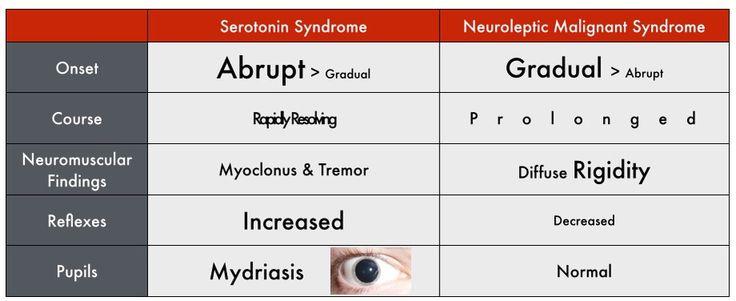 serotonin syndrome vs neuroleptic malignant syndrome - Google Search