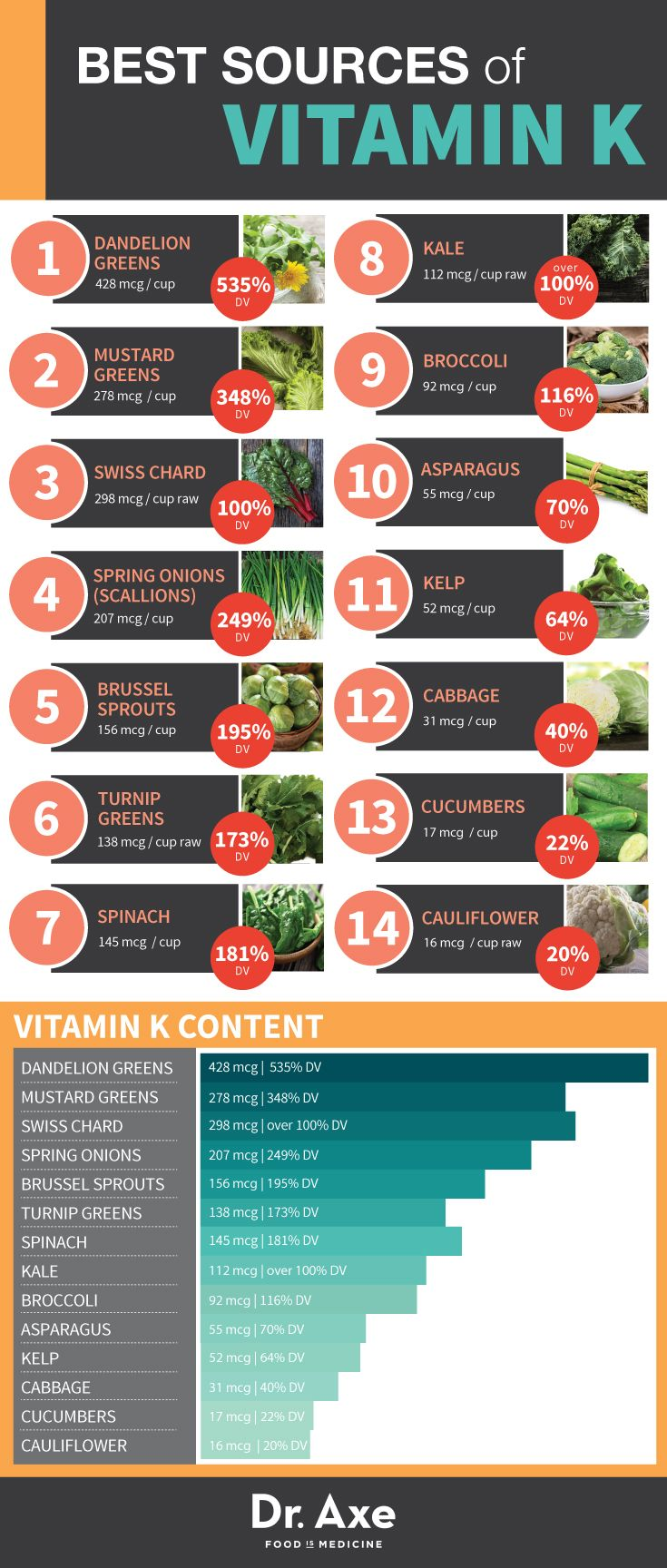 Vitamin K Rich Foods sources Infographic Table