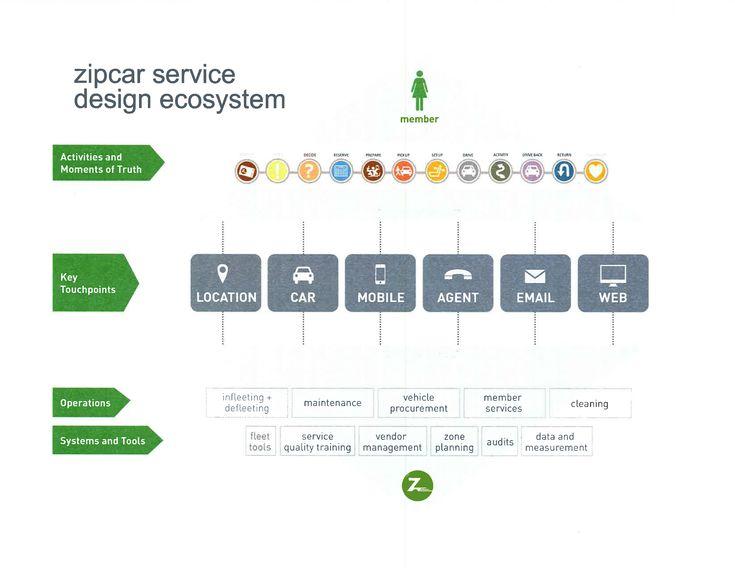 Zipcar service design ecosystem | cx / ux / design | Pinterest ...