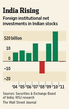 FII investments in India