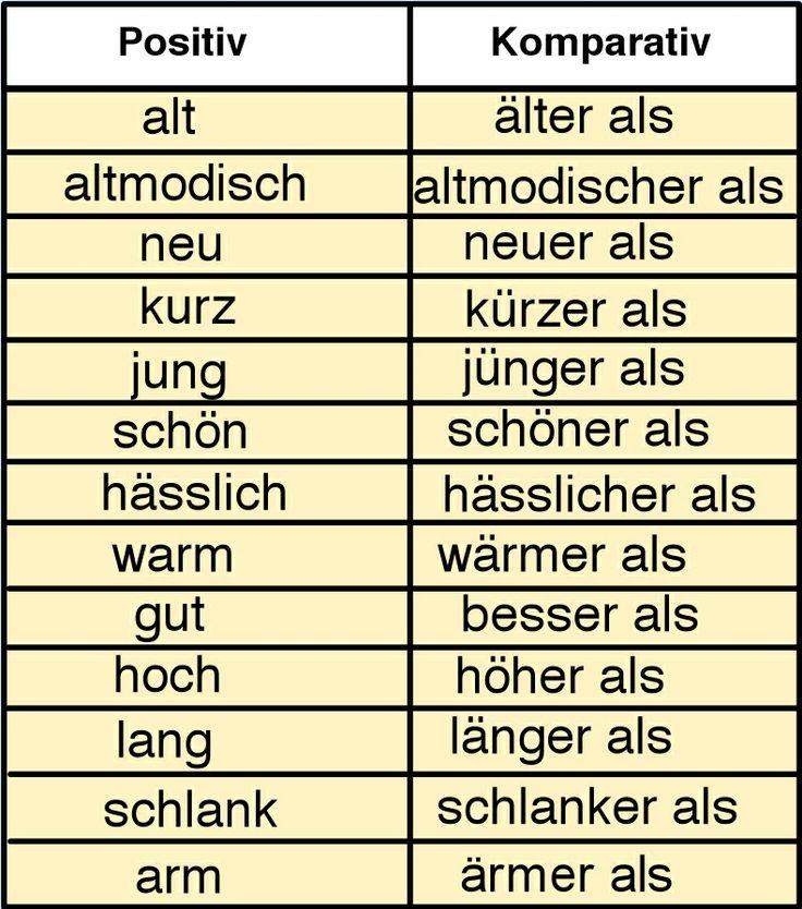 Grammar Aid, Komparativ, Adjektive, comparison of adjectives, learn German, Deutsch lernen