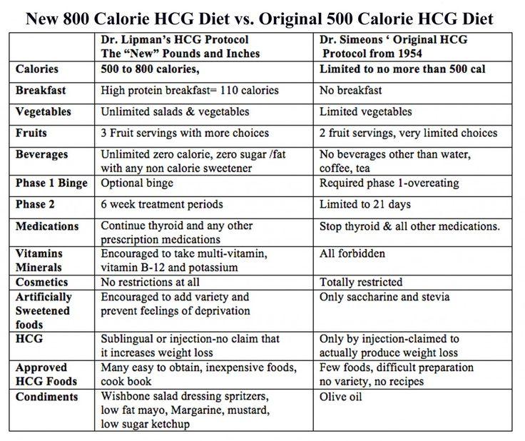 hcg diet recipes 800 calories