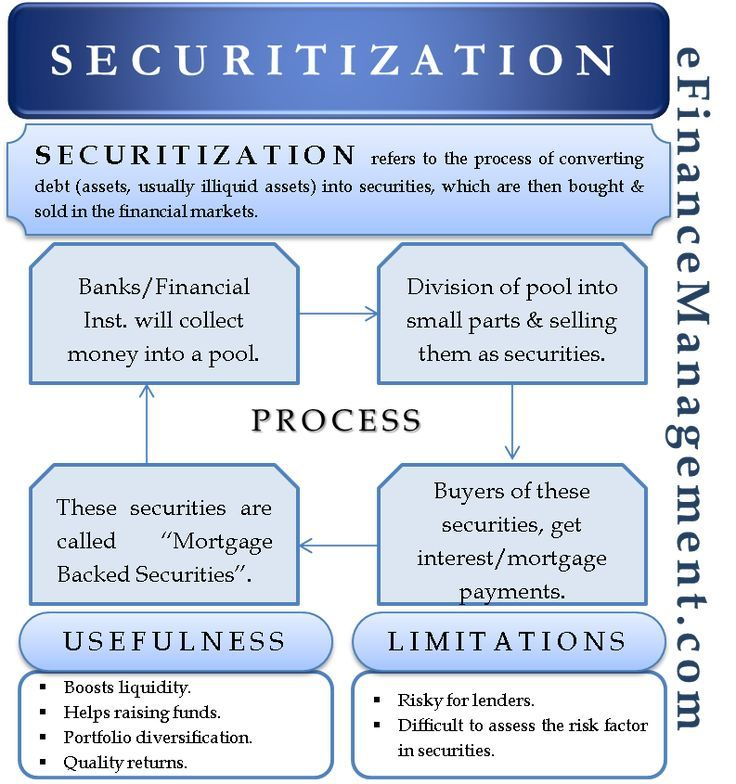 Securitization Meaning Process Advantage And Disadvantages