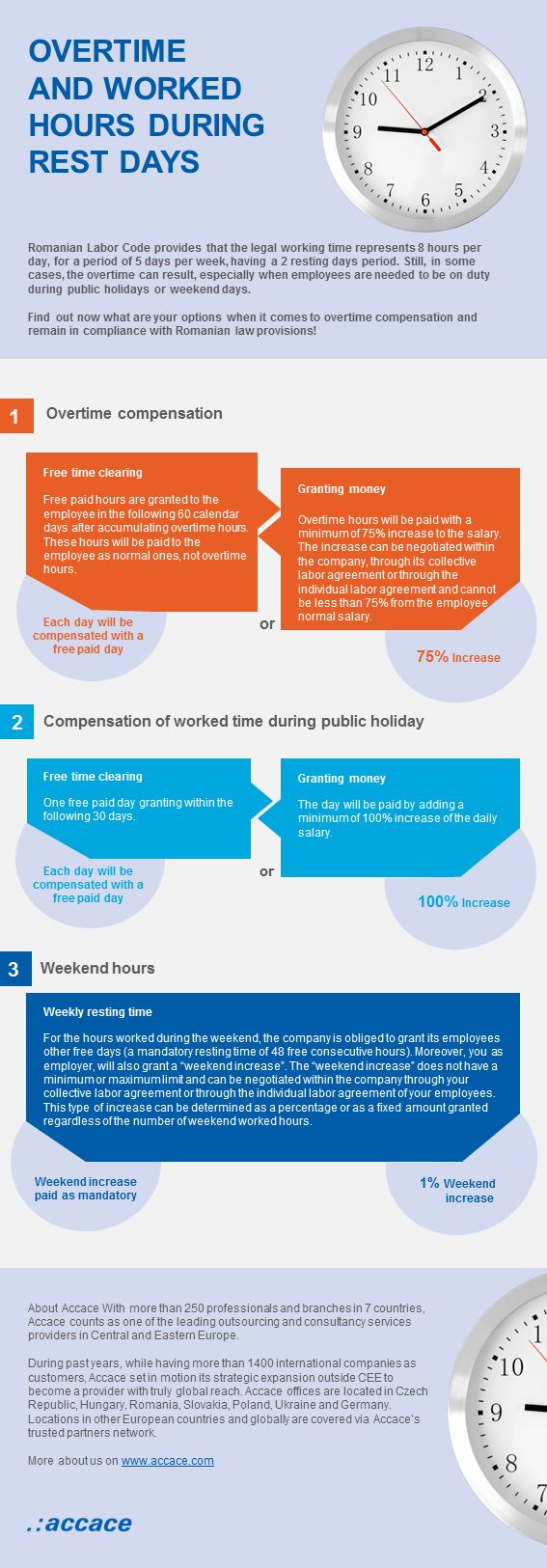 Overtime and worked hours during rest days | Infographic