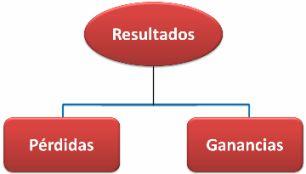 Cuentas-Resultados-Contabilidadpuntual.net