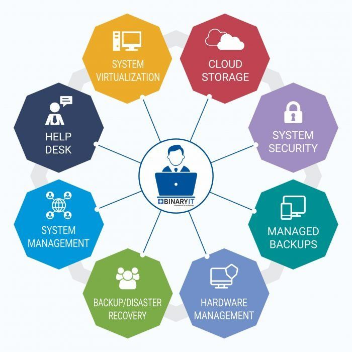 Managed It Support Services Infographics Binaryit Managed It Services Information Technology Services Support Services