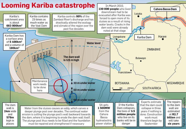 Kariba Dam under pressure