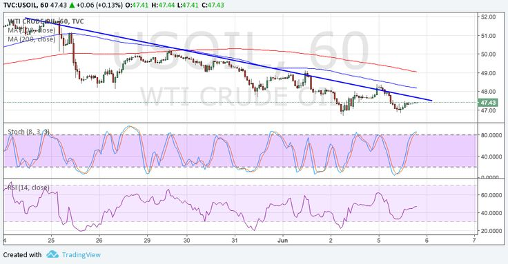 WTI crude oil continues to trend lower but there are signs of a potential rebound on the short-term charts.