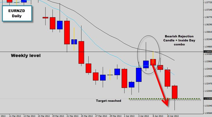 We recently have been discussing the bearish rejection candle price action signal that formed on the the EURNZD daily chart, where the dominant trend was down so we were hunting for a sell opportunity, we covered a bearish rejection candle that formed when price broke through a major weekly level, retraced back up and tested it as new resistance, confirming the swing point. This produced a high probability trade setup and we have just seen the trade hit our 300% target.