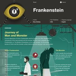 Frankenstein infographic thumbnail