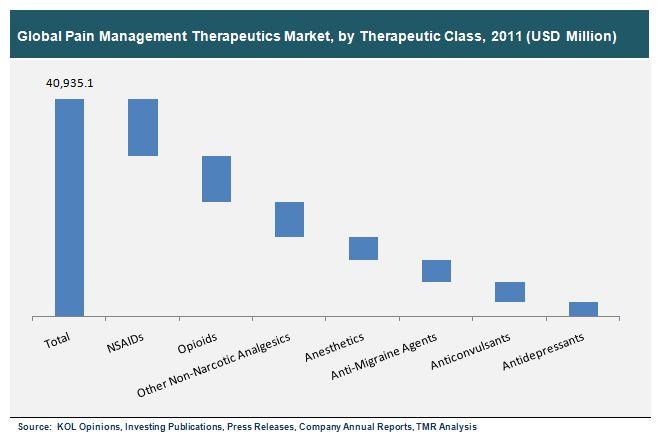 Pain Management Devices Market Electrical Stimulators