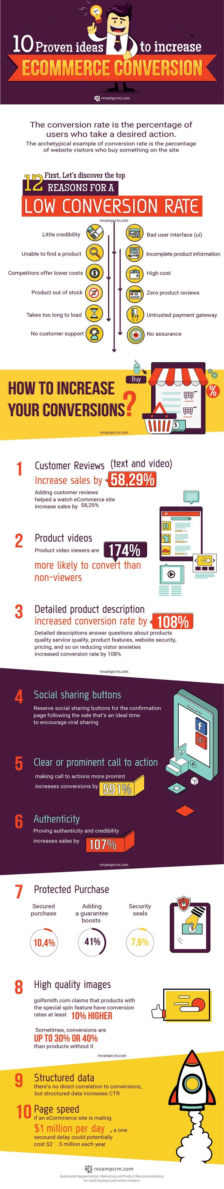 Own an Online Shop? 10 Proven Ideas to Increase Ecommerce Conversions [Infographic]