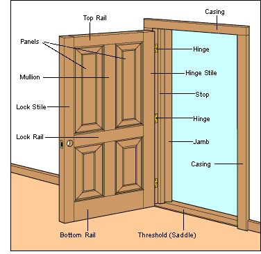 How do i repair a broken wooden door jamb home - Hinge placement on exterior door ...