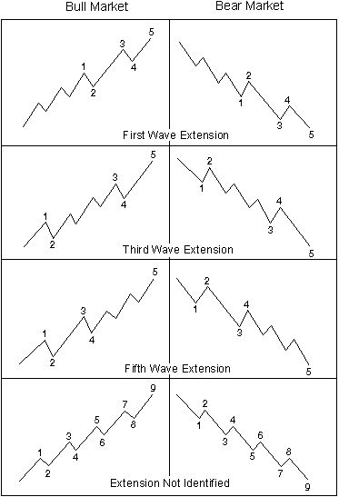 Trading with the Elliott Wave Principle
