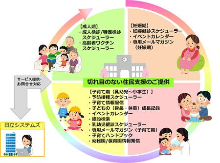 日立システムズ、子育て支援サービスに関連施設検索など9つの機能を追加   マイナビニュース    日立システムズは6月28日、子どもを持つ住民宛てに予防接種のスケジュールを自動作成し、メール通知することなどができる「自治体向け 子育て支援モバイルサービス」の機能を強化し、同日から販売を開始することを発表した。 、妊婦健診・乳幼児健診のスケジュール表示、産後の子どもの成長記録などの機能、近隣の保育園や幼稚園、小・中学校、産科・小児科などの子育て関連施設を検索する機能など、新たに9機能を追加した。  子どもの予防接種のスケジュールをマイページのカレンダーに自動連携するイベントカレンダー機能では、マイページで作成している複数の子どもの予防接種スケジュールをカレンダー形式で見やすく管理できるほか、保護者自身の予定も登録が可能。