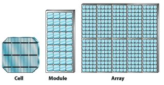 What are Photovoltaic (PV) panels?