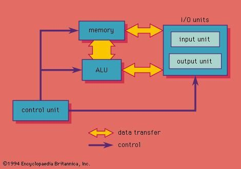 central processing unit cpu computer science essay Computer internal cache: this is the storage area which store the frequently used data and instructions this processor contains internal cache controllers which integrates the cache with the central processing unit.