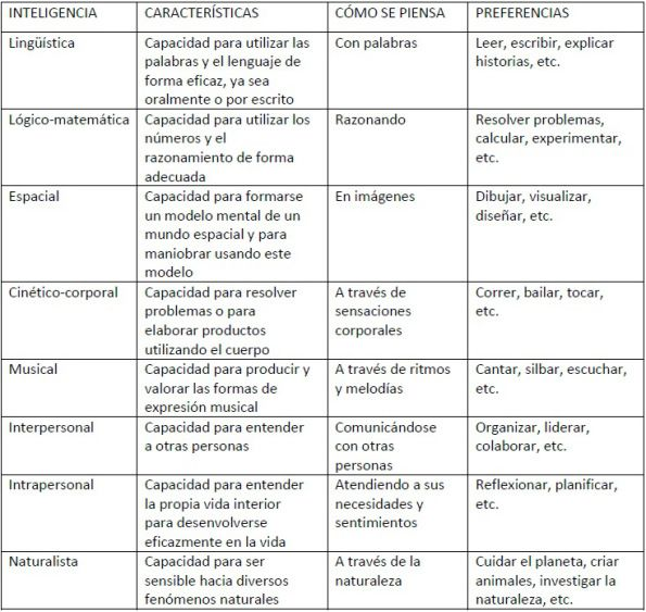 Tabla de inteligencias múltiples de Howard Gardner. #educacion #inteligenciasmultiples #ccfuned