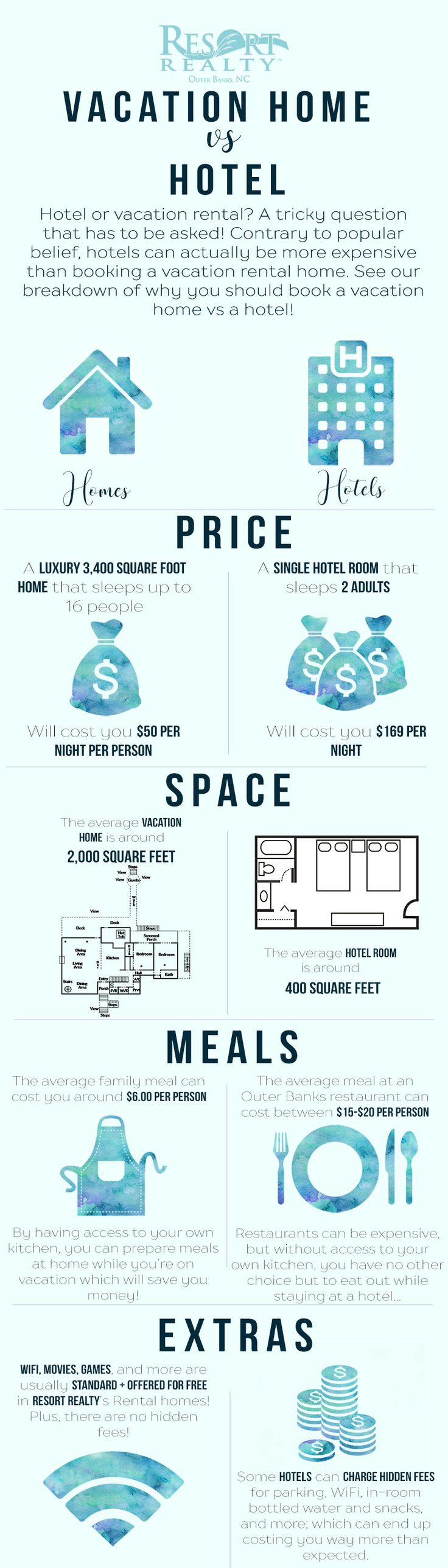 Infographic: Renting Vacation Homes vs Hotels - Resort Realty of the Outer Banks