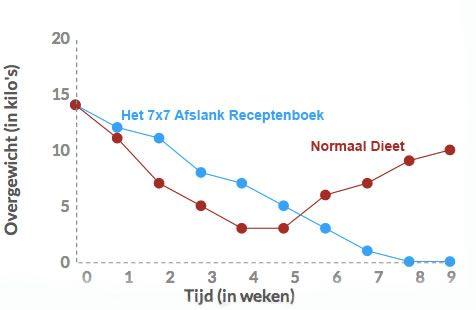 koolhydraatarm dieet alternatief