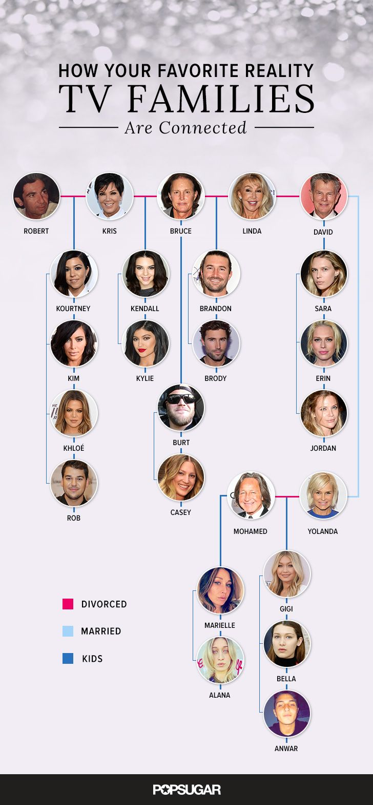 The Kardashian, Jenner, Foster, and Hadid Family Connections, Explained