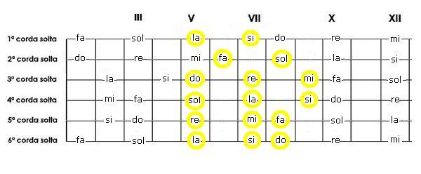 Escala de (Am) - Lá menor o Violão - APOSTILA CCB