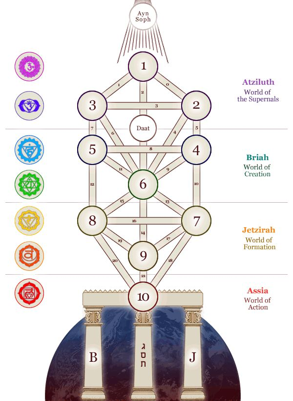Tree of Life page with definitions for each part -- just click on the image for more information including planets, glyphs, and numbers for the tree of life, the four works, the three pillars, the feminine and masculine, and the alliance with the chakras.