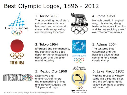 The best Olympic logos, from the history of the games:  Internet Site, Olympics Games, Olympic Game,  Website, Of Game, Games Juego, Olympics Logos, Olímpico Londr, Olympics