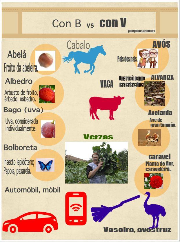 Blogue da aula de lingua de 1º de ESO no IES María Sarmiento.